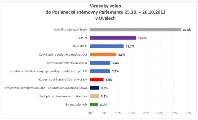 Parlamentní volby 2013 v Úvalech