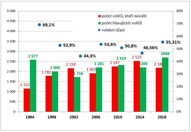 Výsledky komunálních voleb, Úvaly 2018